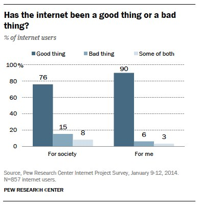 02-internet-good-or-bad