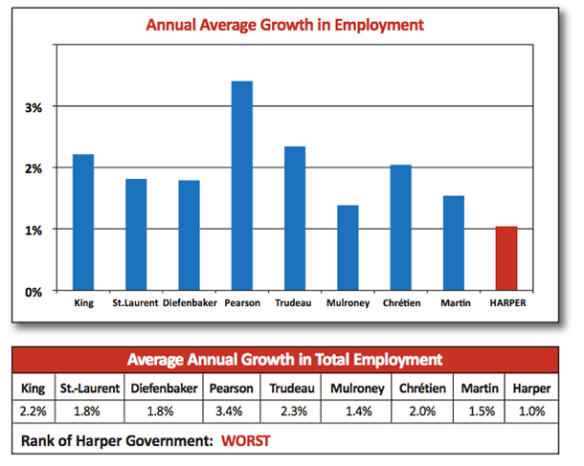 Harper loses econony