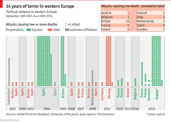 14 years of terror in western europe